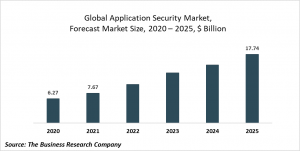 Application Security Global Market Report 2021: COVID-19 Growth And Change