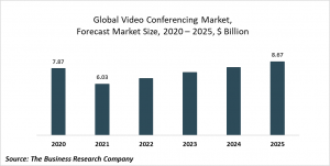 Video Conferencing Market Report 2021: COVID-19 Implications And Growth