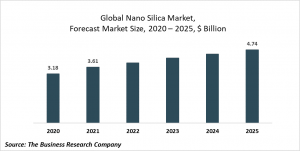 Nanosilica Market Report 2021: COVID-19 Growth And Change