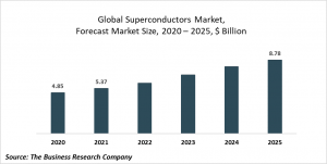 Superconductors Market Report 2021: COVID-19 Growth And Change