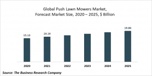 Push Lawn Mowers Market Report 2021: COVID 19 Impact And Recovery To 2030