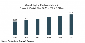 Haying Machines Market Report 2021: COVID 19 Impact And Recovery To 2030