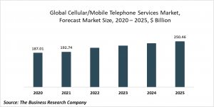 Cellular Or Mobile Telephone Services Market Report 2021: COVID 19 Impact And Recovery To 2030