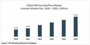 Military Satellites Market Report 2021: COVID 19 Impact And Recovery To 2030