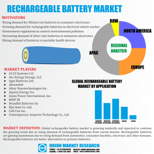 Rechargeable Battery Market Research By OMR