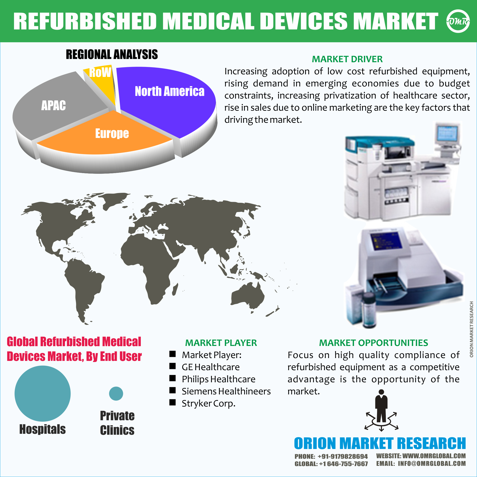GLOBAL REFURBISHED MEDICAL DEVICES MARKET BY OMR