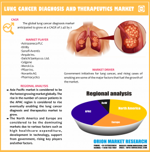 Global Lung Cancer Market Research By OMR