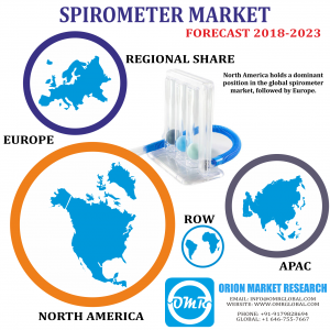Global Spirometer Market Research By OMR