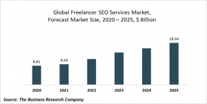 Freelancer SEO Services Market Report 2021: COVID 19 Impact And Recovery To 2030