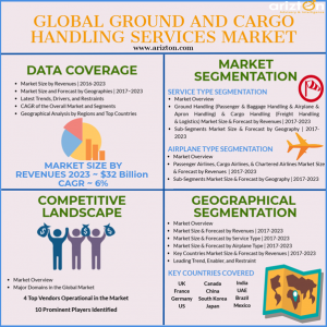 Ground and Cargo Handling Services Market 2023