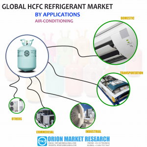 Global HCFC Refrigerant Market Research By OMR