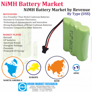 Global NiMH Battery Market Research By OMR