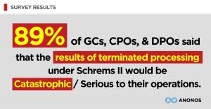 89% of GCs, CPOs, & DPOs said that the results of terminated processing under Schrems II would be Catastrophic / Serious to their operations