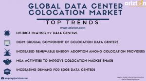 Trends and Drivers in the Global Data Center Colocation Market 2023
