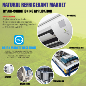 Global Natural Refrigerant Market Research By OMR