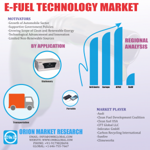 Global eFuel Market Research By OMR