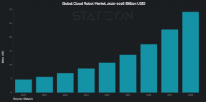 Global Cloud Robot Market, 2020-2028 (Billion USD)