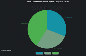 Global Cloud Robot Market by End User, 2020
