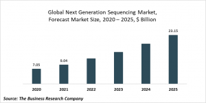 Next Generation Sequencing Market – Opportunities And Strategies Forecast To 2030
