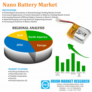 Global Nano Battery Market Research By OMR