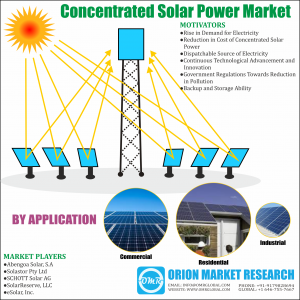 Concentrated Solar Power Market Research By OMR