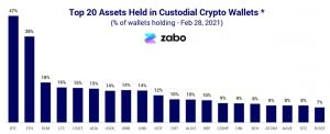 Top 20 assets held by custodial wallets