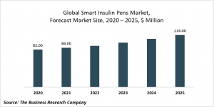 Smart Insulin Pens Market Report 2021: COVID-19 Growth And Change To 2030