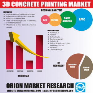 3D Concrete Printing Market Research By OMR
