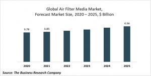 Air Filter Media Global Market Report 2020-30: COVID-19 Growth And Change