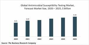 Antimicrobial Susceptibility Testing Market Report 2020-30: COVID-19 Growth And Change