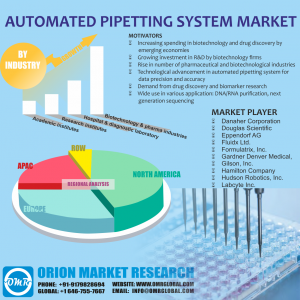 Automated Pipetting System Market Research By OMR