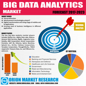 Global Big Data Analytics Market Research By OMR