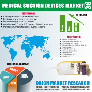 Global Medical Suction Devices Market