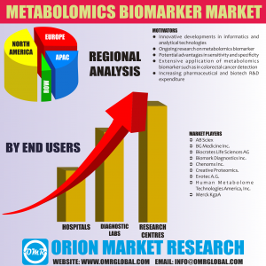 Metabolomics Biomarker Market Research By OMR
