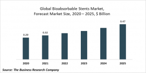 Bioabsorbable Stents Market Report 2021: COVID-19 Growth And Change To 2030