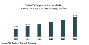 TNF Alpha Inhibitors Market Report 2021: COVID-19 Growth And Change To 2030