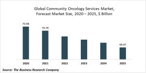 Community Oncology Services Market Report 2021: COVID-19 Growth And Change To 2030