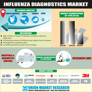 Global Influenza Diagnostics Market