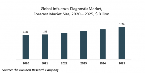 Influenza Diagnostic Market Report 2021: COVID-19 Implications And Growth To 2030
