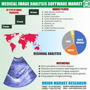 Medical Image Analysis Software Market Research By OMR