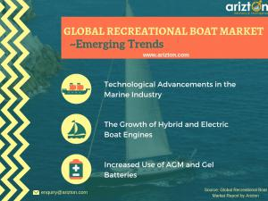 Recreational Boating  Market Trends and Drivers