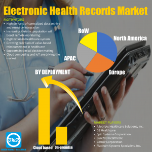 Global Electronic Health Records (EHR) Market Research