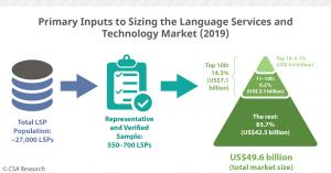 language services market sizing growth of lsps