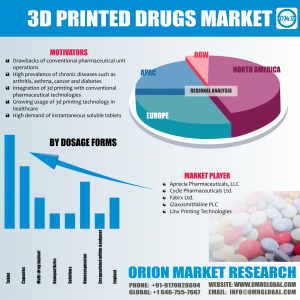 Global 3D Printed Drugs Market Research
