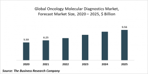 Oncology Molecular Diagnostics Market Report 2021: COVID-19 Growth And Change To 2030