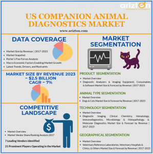US Companion Animal Diagnostic Market Overview, Market Size and Forecast 2023