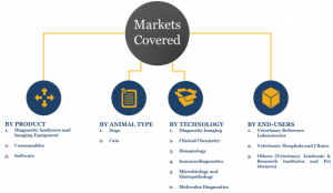 Companion Animal Diagnostic Market in US - Market Share & Segments