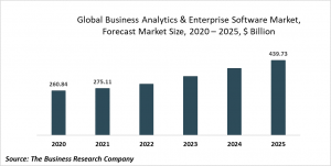 Business Analytics & Enterprise Software Market Report 2021: COVID-19 Impact And Recovery To 2030