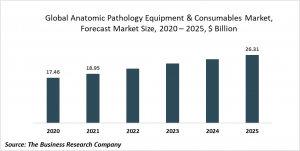Anatomic Pathology Equipment And Consumables Market Report 2021: COVID-19 Growth And Change To 2030