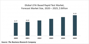Lateral Flow Immunoassay (LFIA) Based Rapid Test Market Report 2021: COVID 19 Growth And Change To 2030